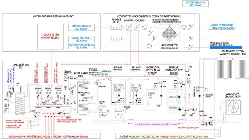 Schéma strojovny systému a VZT