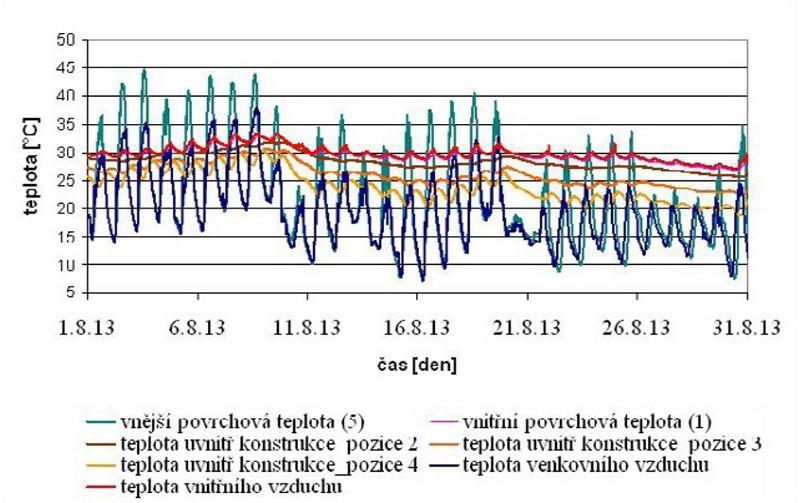Průběh naměřených teplot ve střešní konstrukci